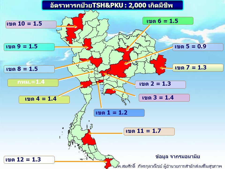 อัตราทารกป่วยTSH&PKU : 2,000 เกิดมีชีพ
