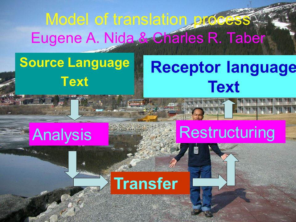 Model of translation process Eugene A. Nida & Charles R. Taber