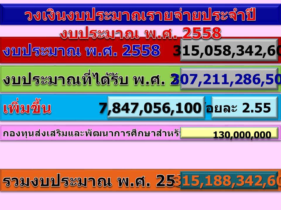 วงเงินงบประมาณรายจ่ายประจำปีงบประมาณ พ.ศ. 2558