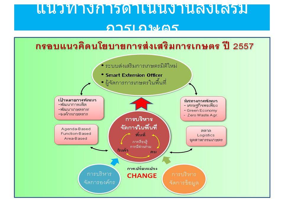 แนวทางการดำเนินงานส่งเสริมการเกษตร