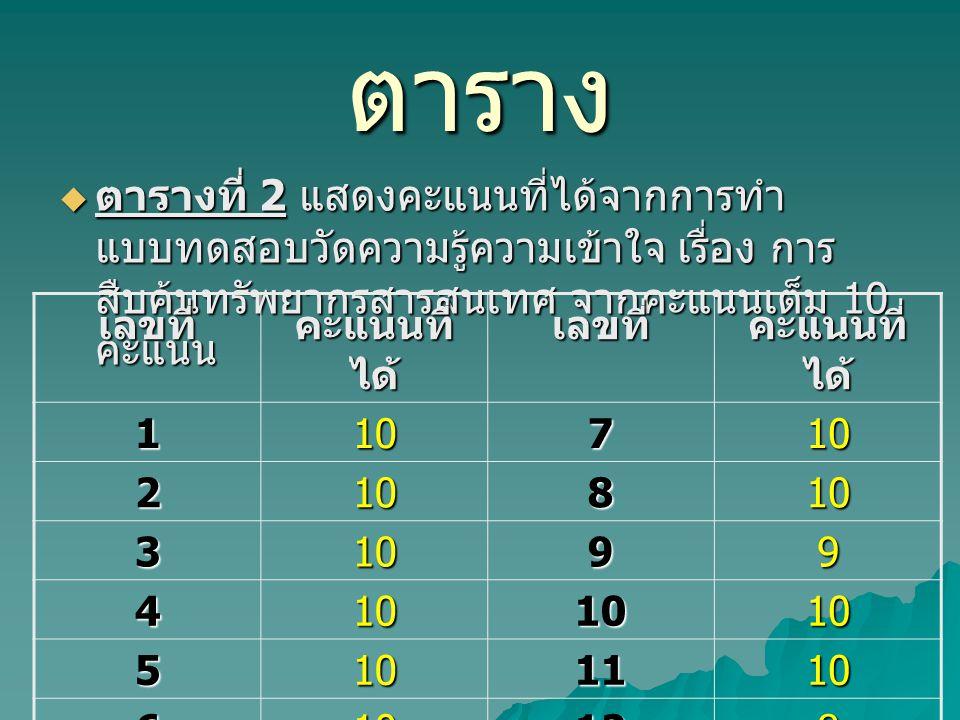 ตาราง ตารางที่ 2 แสดงคะแนนที่ได้จากการทำแบบทดสอบวัดความรู้ความเข้าใจ เรื่อง การสืบค้นทรัพยากรสารสนเทศ จากคะแนนเต็ม 10 คะแนน.