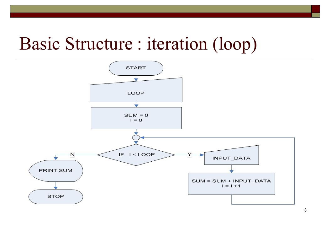 Basic Structure : iteration (loop)