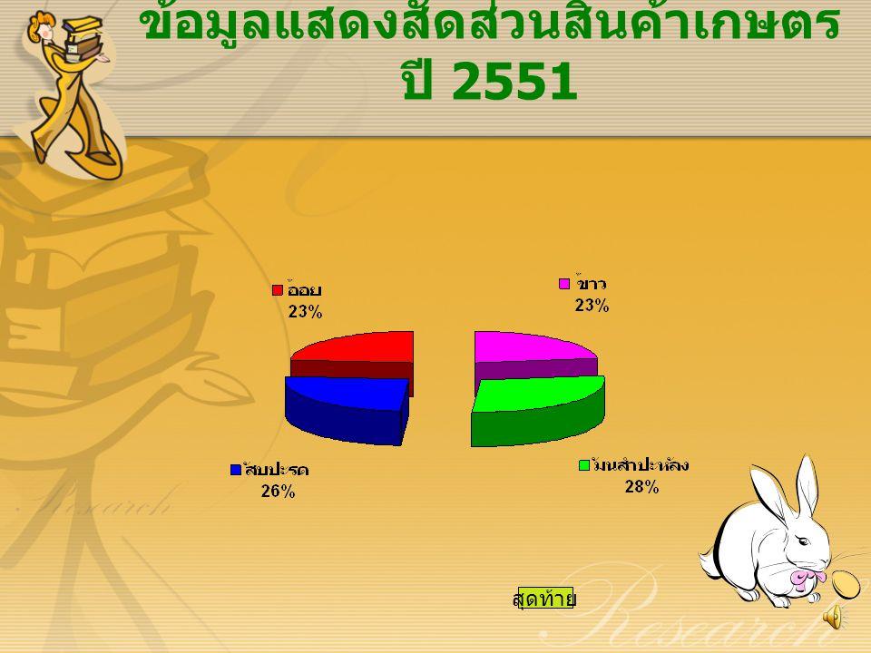 ข้อมูลแสดงสัดส่วนสินค้าเกษตรปี 2551