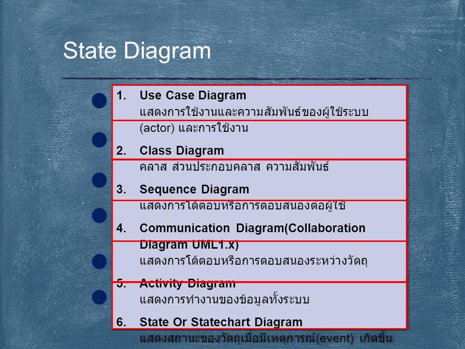 State Diagram Use Case Diagram แสดงการใช้งานและความสัมพันธ์ของผู้ใช้ระบบ(actor) และการใช้งาน. Class Diagram คลาส ส่วนประกอบคลาส ความสัมพันธ์