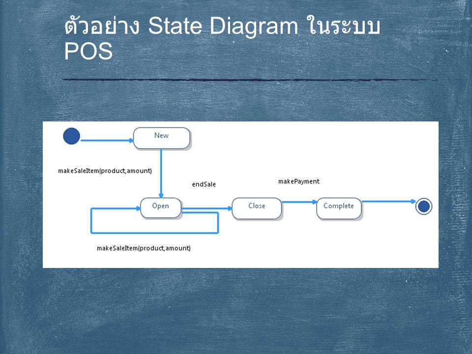 ตัวอย่าง State Diagram ในระบบ POS