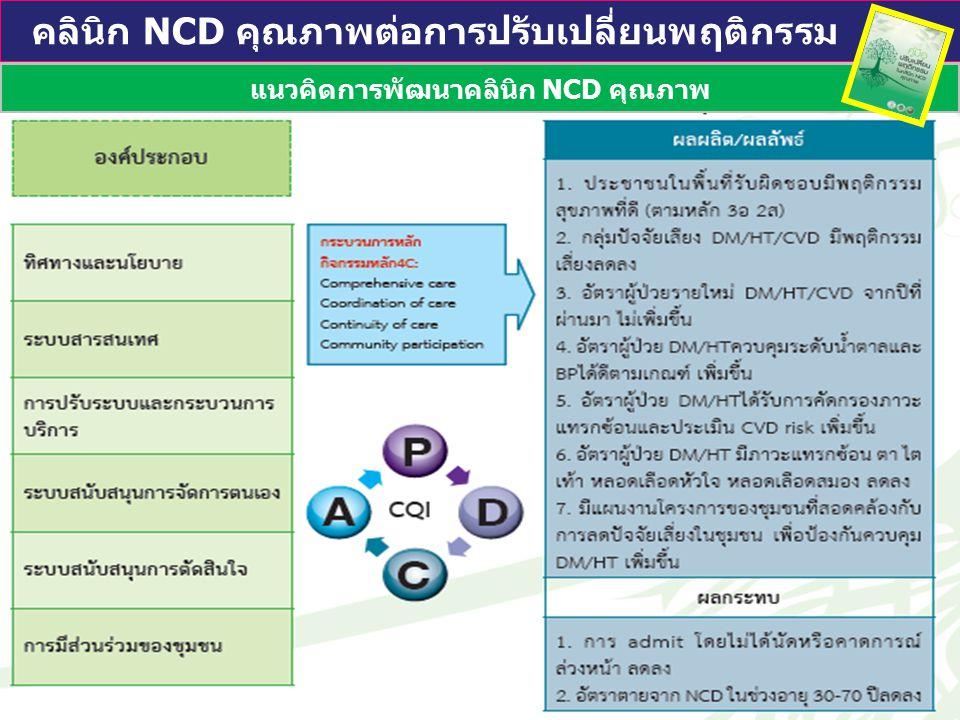 แนวคิดการพัฒนาคลินิก NCD คุณภาพ
