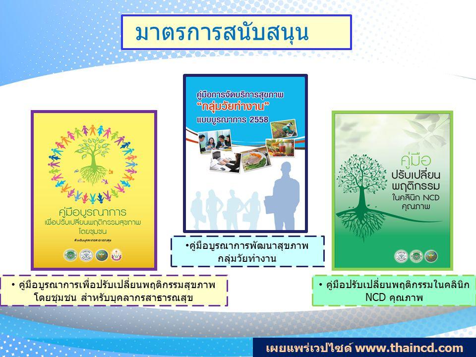 เผยแพร่เวปไซด์ www.thaincd.com