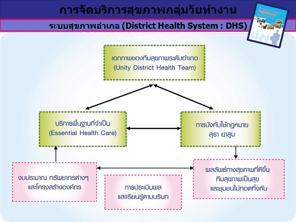 ระบบสุขภาพอำเภอ (District Health System : DHS)