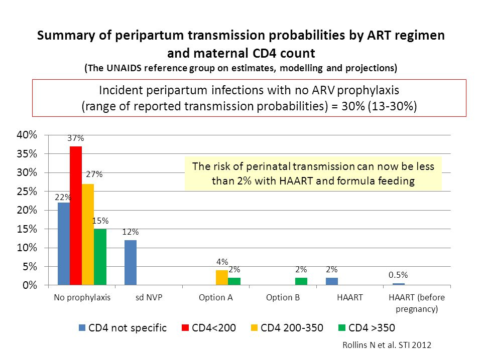 Summary of peripartum transmission probabilities by ART regimen and maternal CD4 count (The UNAIDS reference group on estimates, modelling and projections)