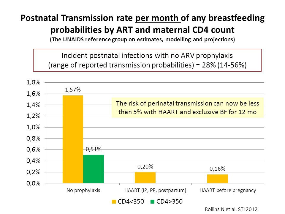 Postnatal Transmission rate per month of any breastfeeding probabilities by ART and maternal CD4 count (The UNAIDS reference group on estimates, modelling and projections)