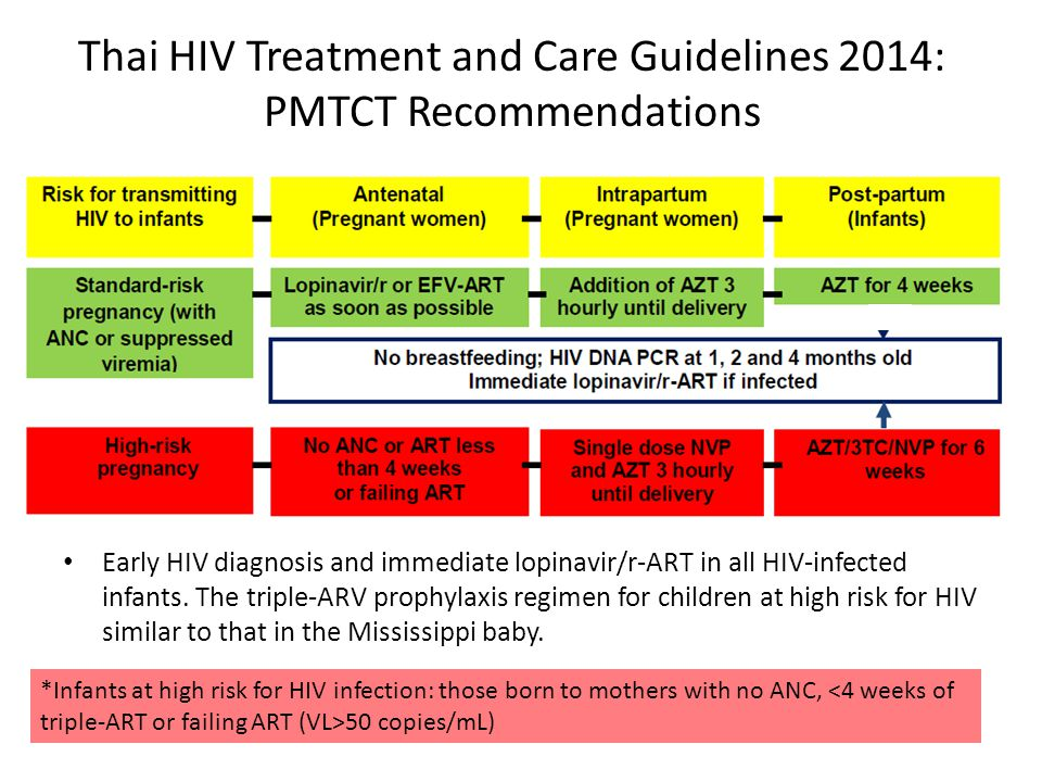 Thai HIV Treatment and Care Guidelines 2014: PMTCT Recommendations