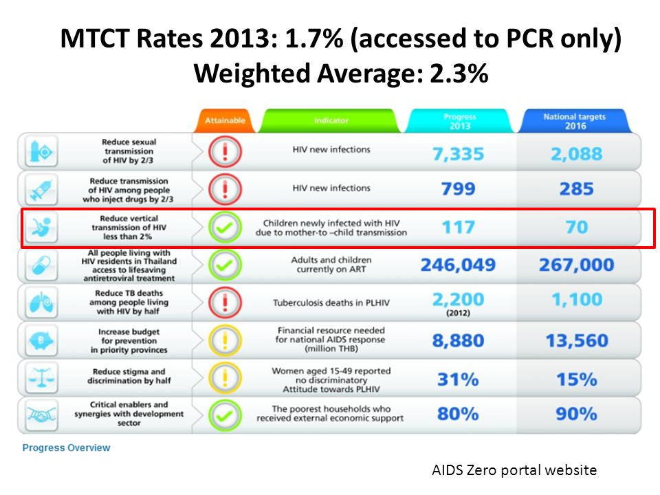 MTCT Rates 2013: 1.7% (accessed to PCR only)