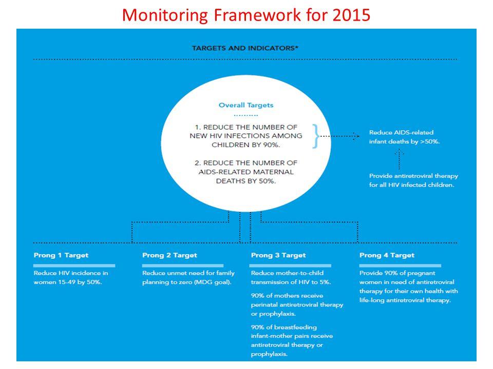 Monitoring Framework for 2015