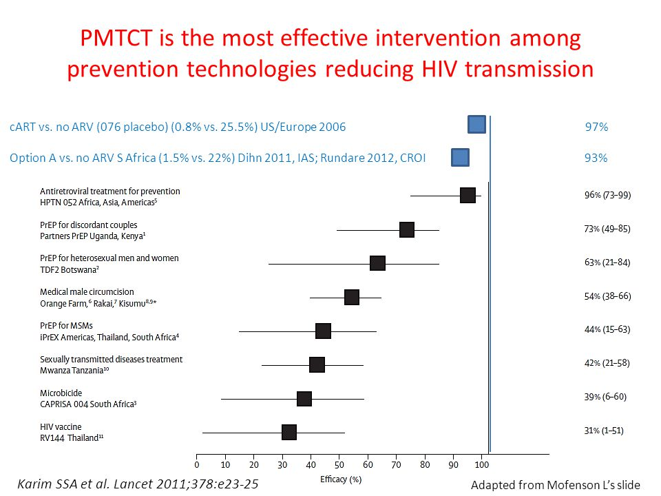 PMTCT is the most effective intervention among prevention technologies reducing HIV transmission