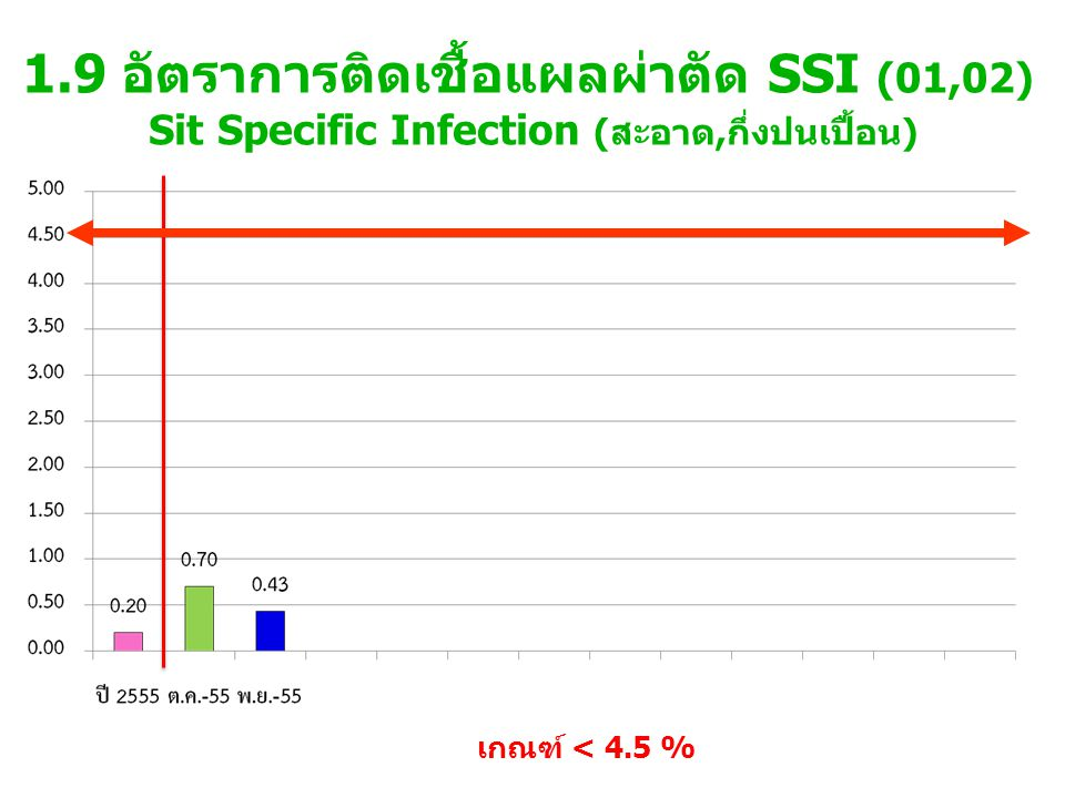 1.9 อัตราการติดเชื้อแผลผ่าตัด SSI (01,02) Sit Specific Infection (สะอาด,กึ่งปนเปื้อน)
