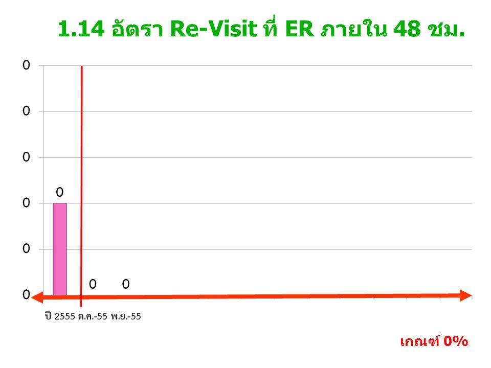 1.14 อัตรา Re-Visit ที่ ER ภายใน 48 ชม.