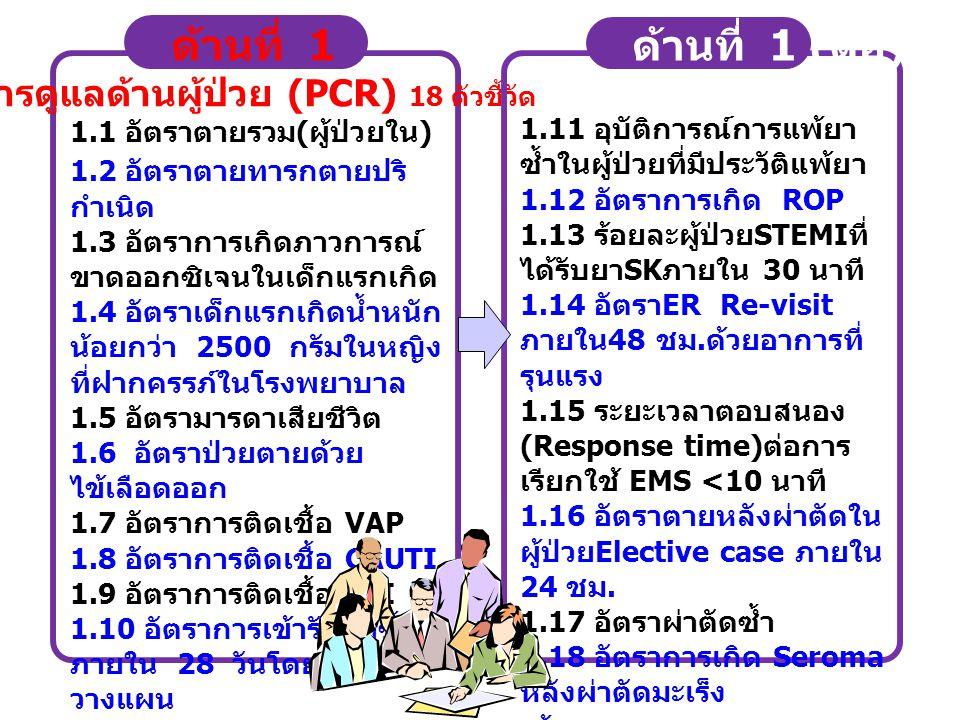 การดูแลด้านผู้ป่วย (PCR) 18 ตัวชี้วัด
