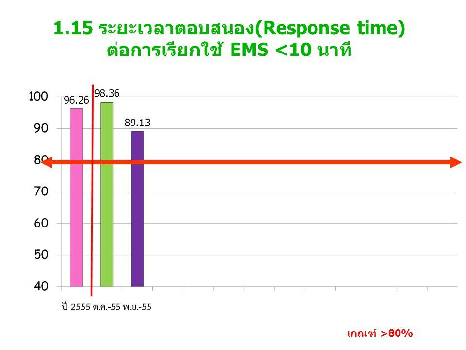 1.15 ระยะเวลาตอบสนอง(Response time) ต่อการเรียกใช้ EMS <10 นาที