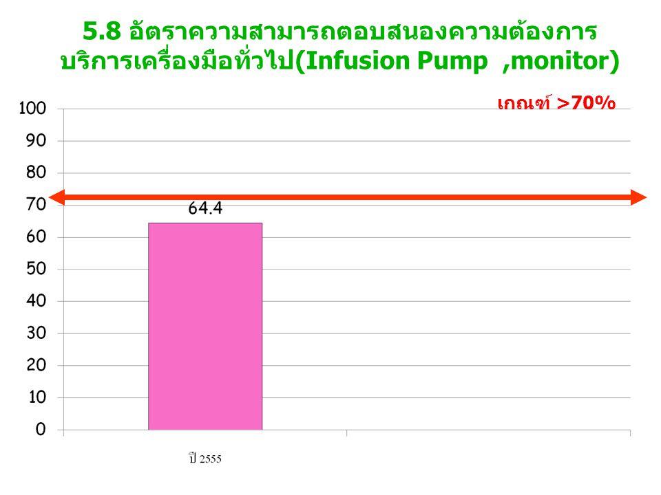 5.8 อัตราความสามารถตอบสนองความต้องการบริการเครื่องมือทั่วไป(Infusion Pump ,monitor)