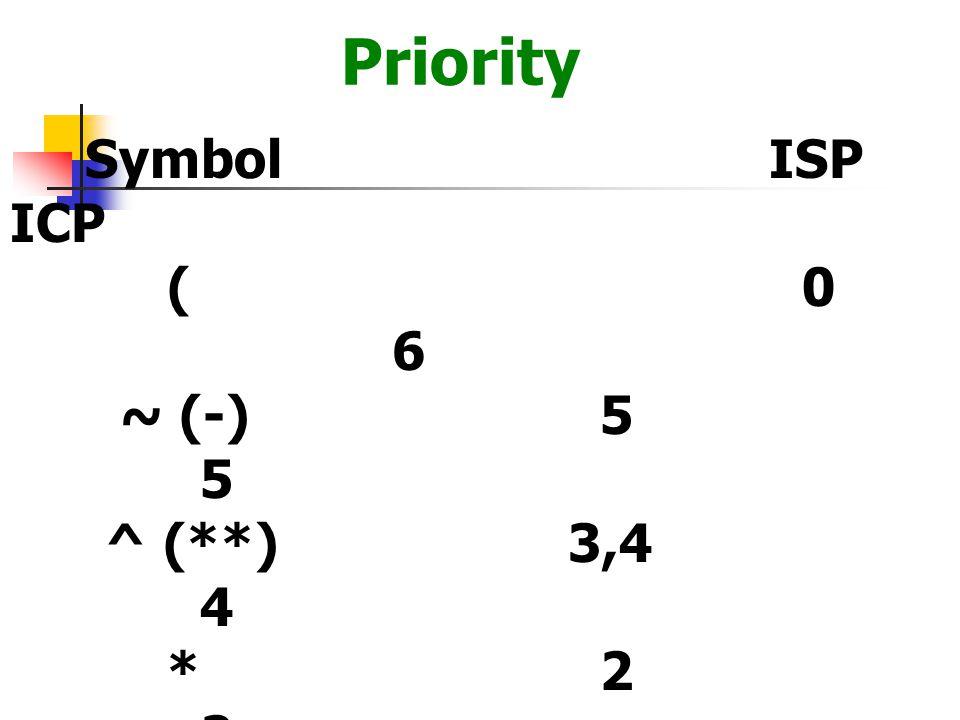 Priority ( 0 6 ~ (-) 5 5 ^ (**) 3,4 4 * 2 2 / 2 2 + 1 1 - 1 1 ) - -
