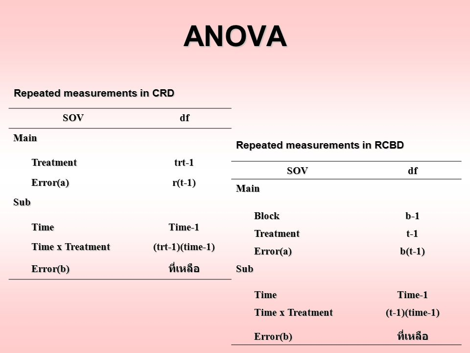 ANOVA Repeated measurements in CRD SOV df Main Treatment trt-1