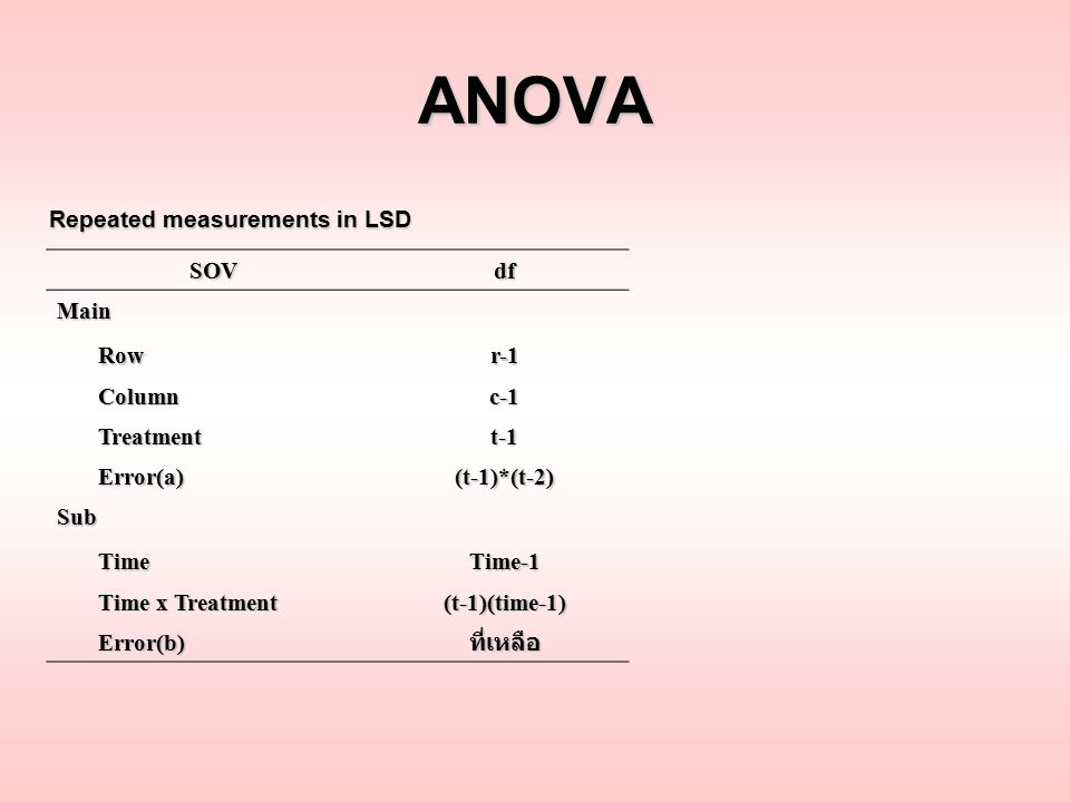 ANOVA Repeated measurements in LSD SOV df Main Row r-1 Column c-1