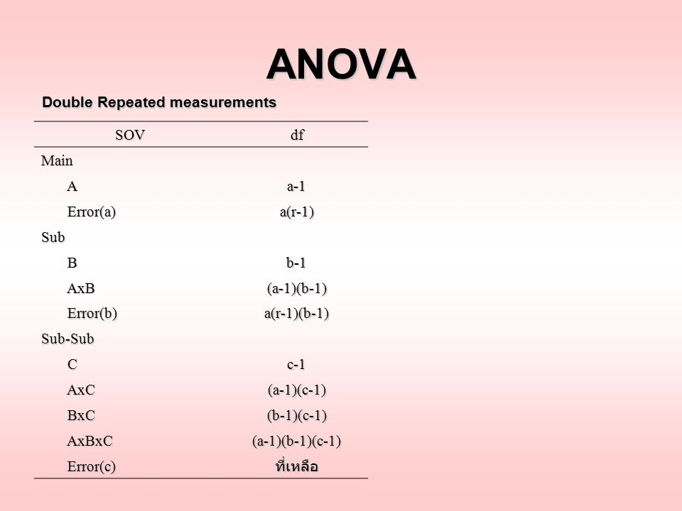 ANOVA Double Repeated measurements SOV df Main A a-1 Error(a) a(r-1)