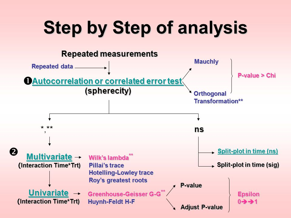 Step by Step of analysis