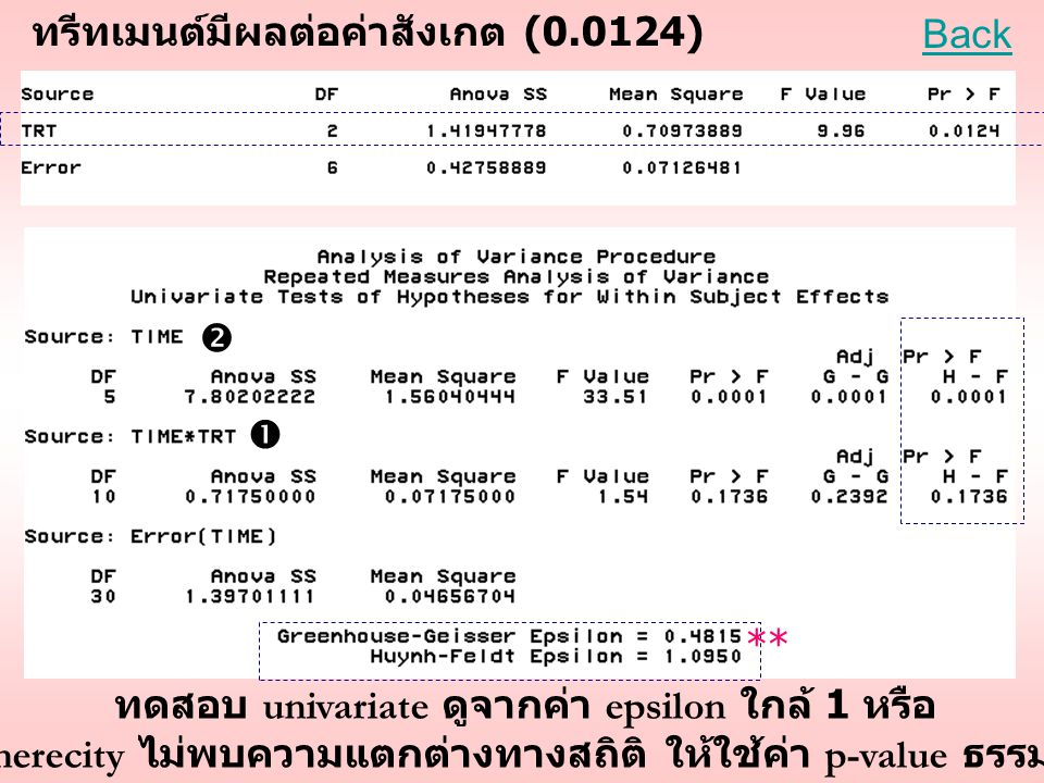 ทรีทเมนต์มีผลต่อค่าสังเกต (0.0124) Back