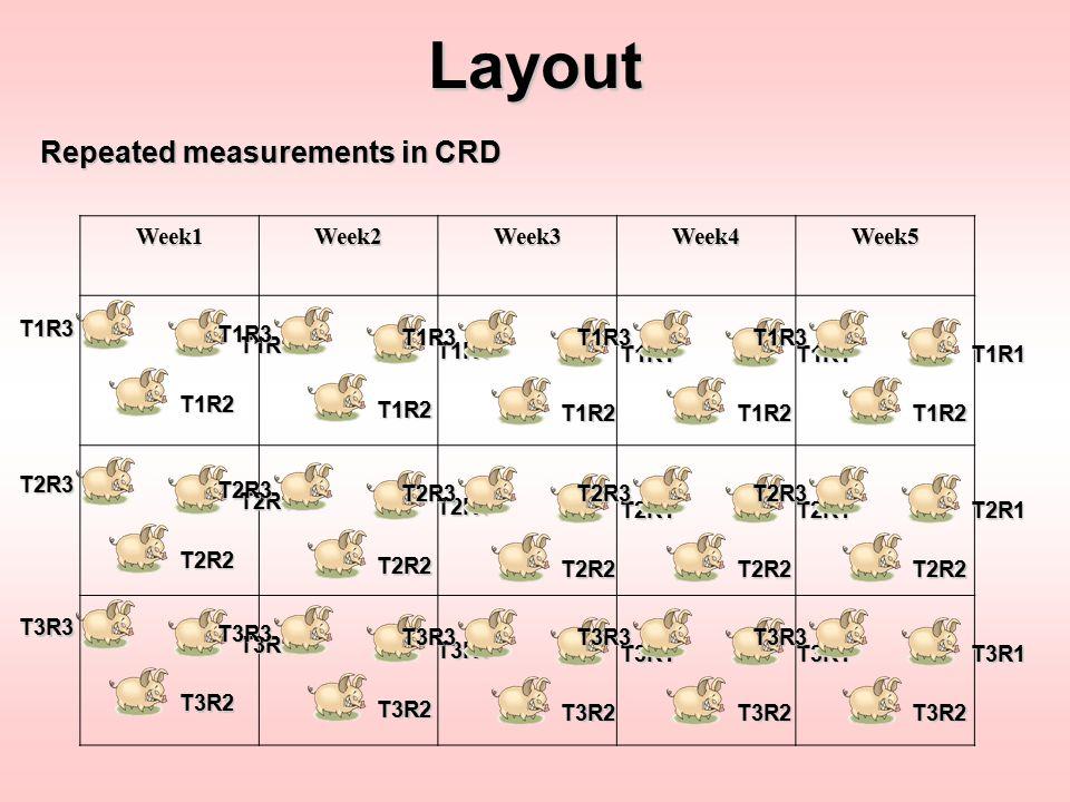 Layout Repeated measurements in CRD Week1 Week2 Week3 Week4 Week5 T1R1