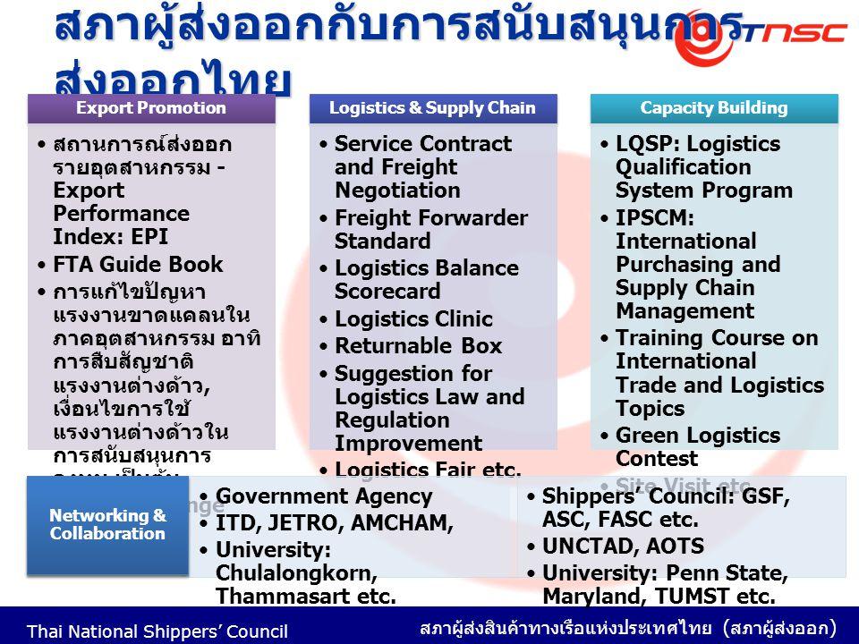 สภาผู้ส่งออกกับการสนับสนุนการส่งออกไทย