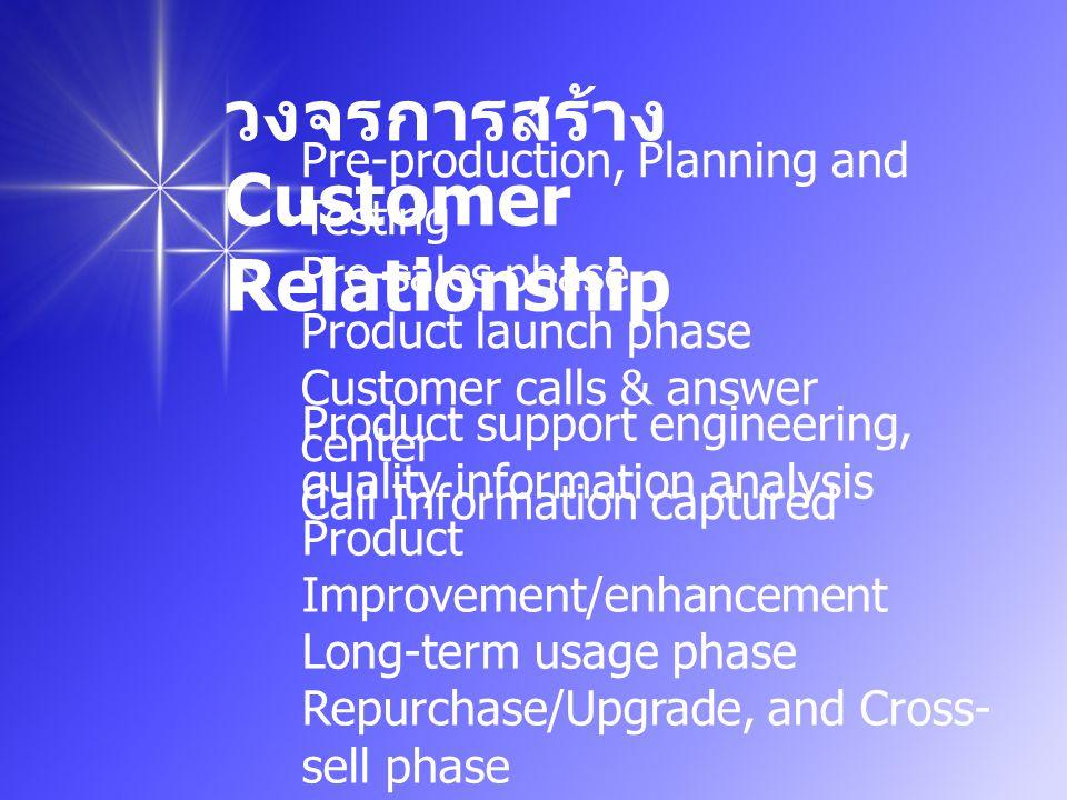 วงจรการสร้าง Customer Relationship
