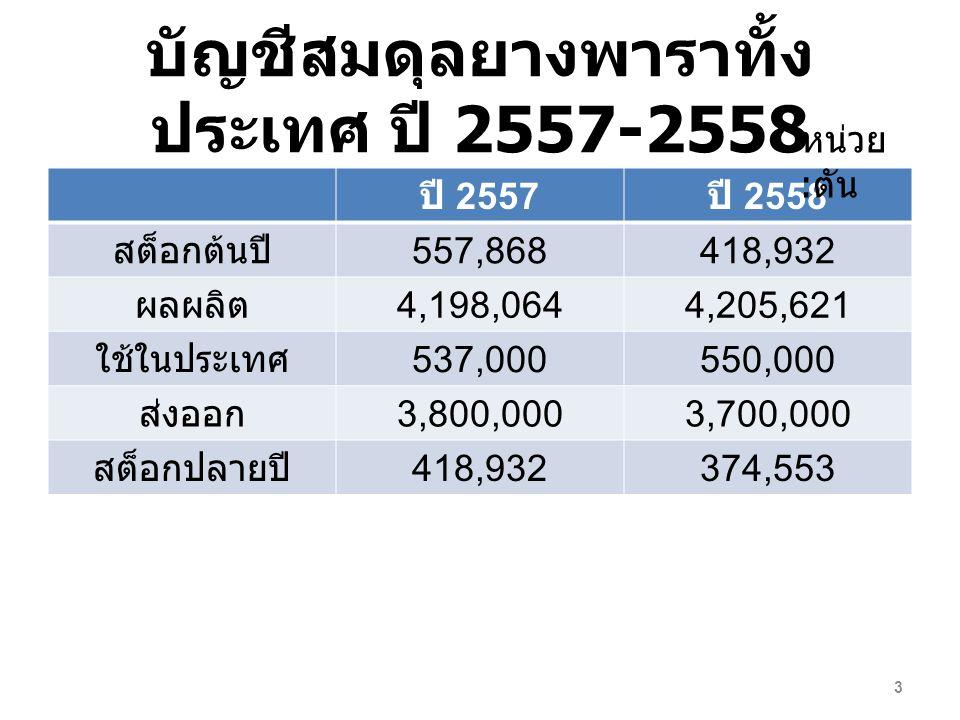 บัญชีสมดุลยางพาราทั้งประเทศ ปี 2557-2558