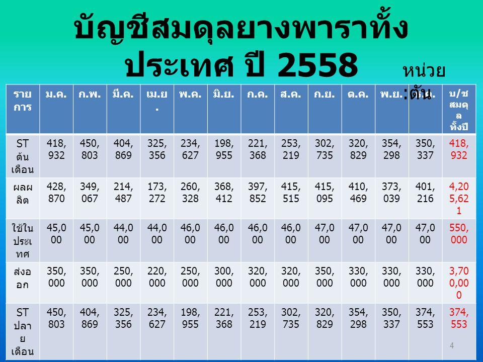 บัญชีสมดุลยางพาราทั้งประเทศ ปี 2558