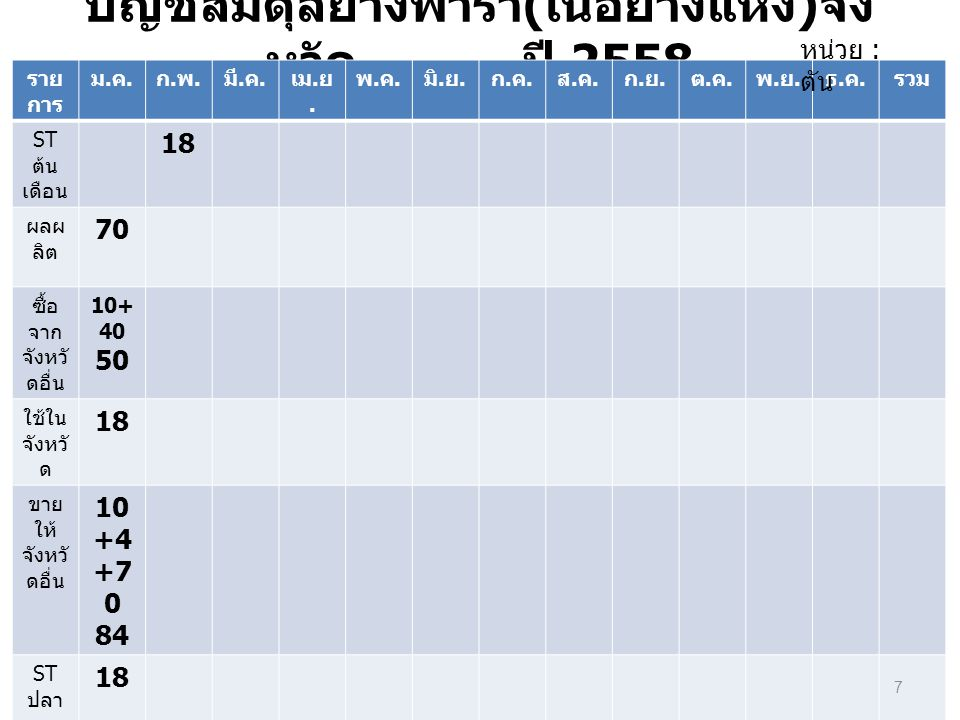 บัญชีสมดุลยางพารา(เนื้อยางแห้ง)จังหวัด...........ปี 2558