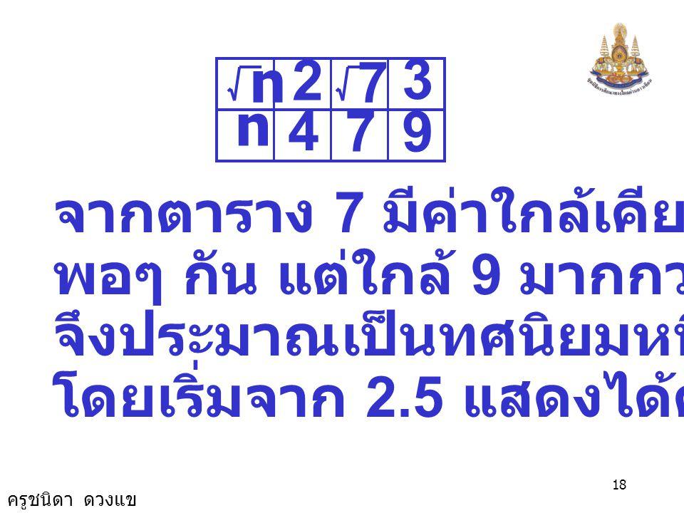 2 4. 7. 9. 3. n. จากตาราง 7 มีค่าใกล้เคียง 4 และ 9. พอๆ กัน แต่ใกล้ 9 มากกว่าเล็กน้อย. จึงประมาณเป็นทศนิยมหนึ่งตำแหน่ง.