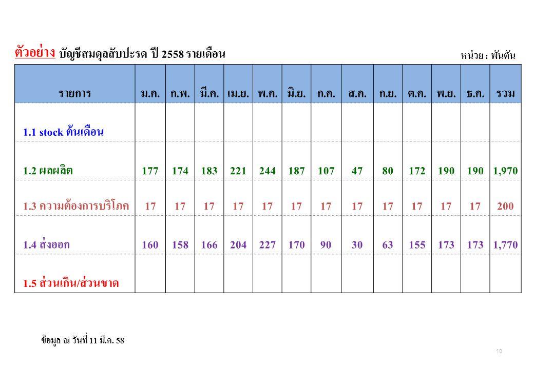 ตัวอย่าง บัญชีสมดุลสับปะรด ปี 2558 รายเดือน