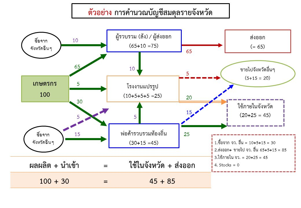 ตัวอย่าง การคำนวณบัญชีสมดุลรายจังหวัด