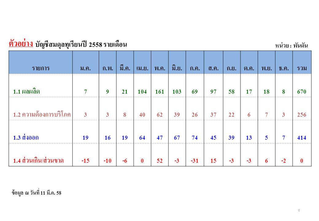 ตัวอย่าง บัญชีสมดุลทุเรียนปี 2558 รายเดือน