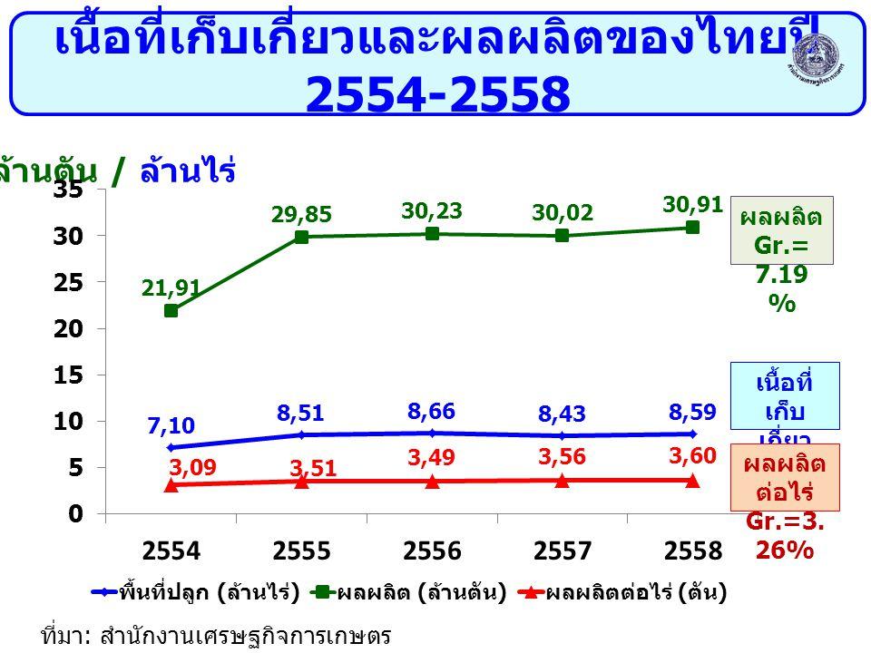 เนื้อที่เก็บเกี่ยวและผลผลิตของไทยปี 2554-2558