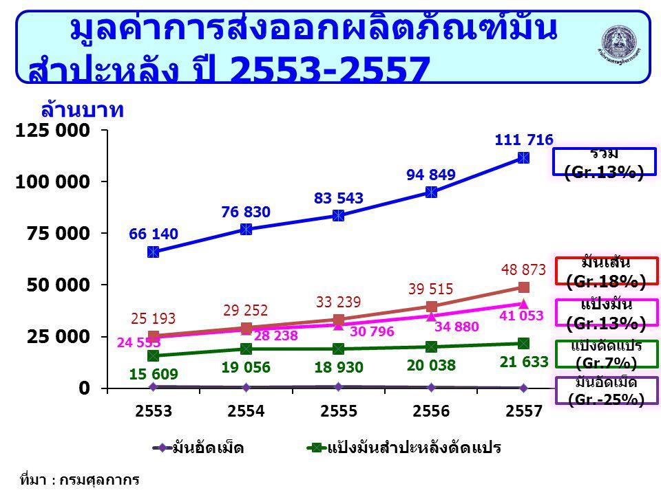 มูลค่าการส่งออกผลิตภัณฑ์มันสำปะหลัง ปี 2553-2557