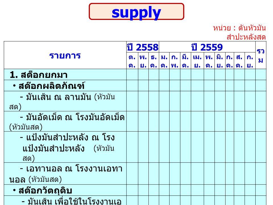 supply รายการ ปี 2558 ปี 2559 1. สต็อกยกมา สต๊อกผลิตภัณฑ์