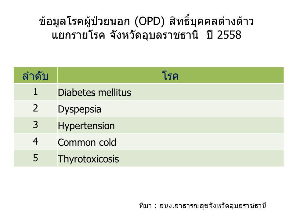 ข้อมูลโรคผู้ป่วยนอก (OPD) สิทธิ์บุคคลต่างด้าว แยกรายโรค จังหวัดอุบลราชธานี ปี 2558