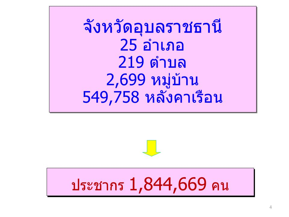 จังหวัดอุบลราชธานี 25 อำเภอ 219 ตำบล 2,699 หมู่บ้าน