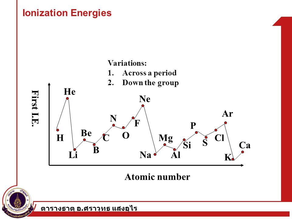 Ionization Energies H He Ne Ar Li Na K N Be B C O F Mg P Al Si S Cl Ca