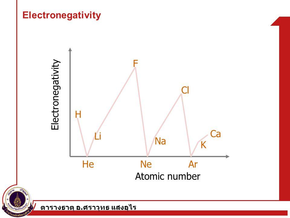 Electronegativity F Electronegativity Cl H Ca Li Na K He Ne Ar
