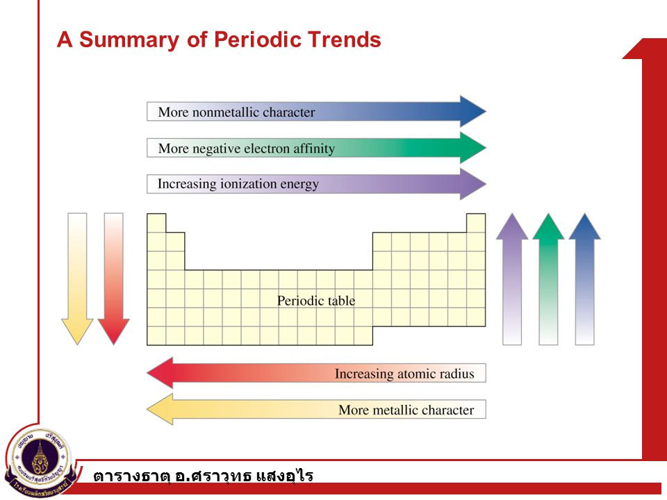 A Summary of Periodic Trends