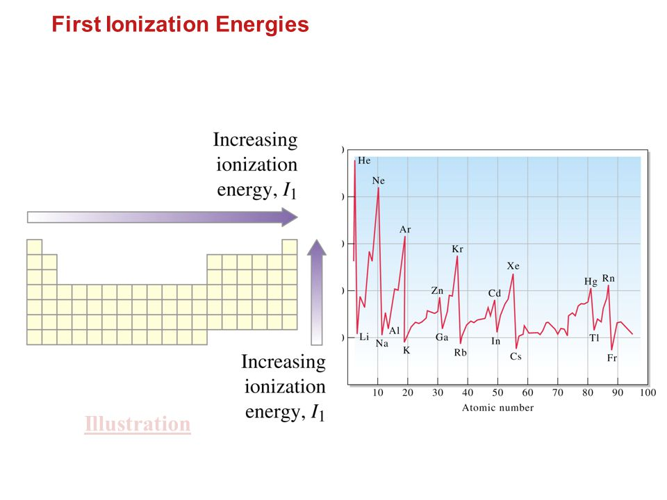 First Ionization Energies
