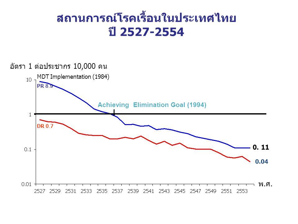 สถานการณ์โรคเรื้อนในประเทศไทย ปี 2527-2554