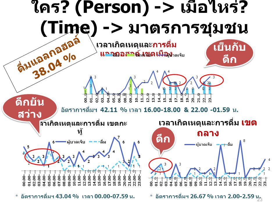 ใคร (Person) -> เมื่อไหร่ (Time) -> มาตรการชุมชน